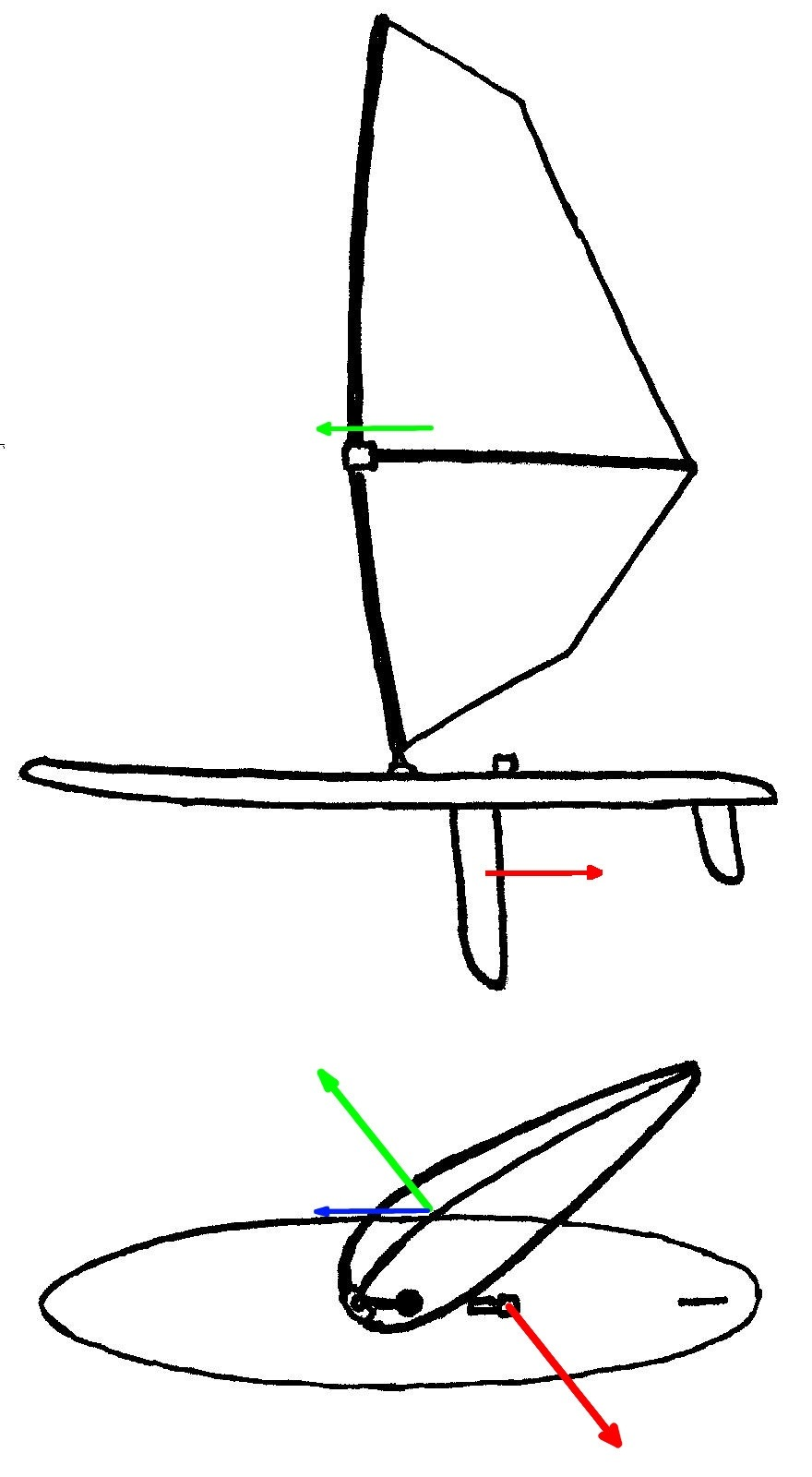 Windsurfing Sail Pressure Points
