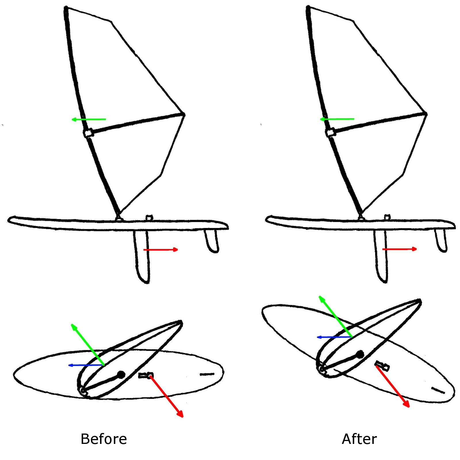 Windsurfer Steering - Bearing Away