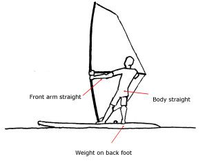 How to Windsurf - Windsurfing Body Position