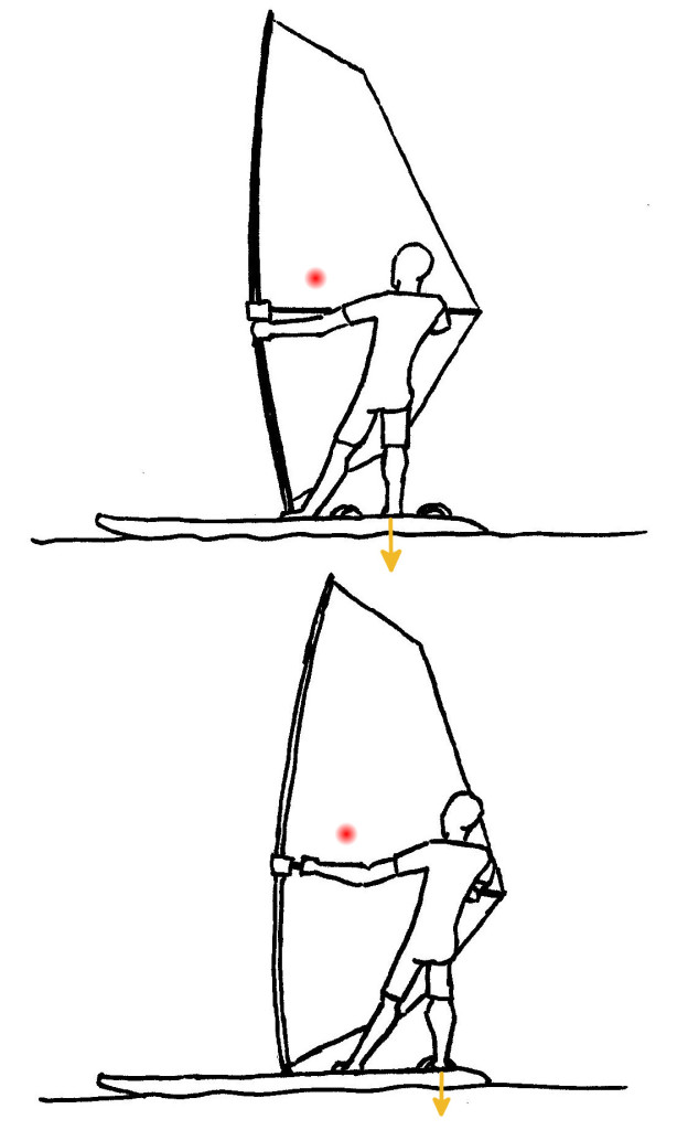 Windsurfing Footstrap foot positions