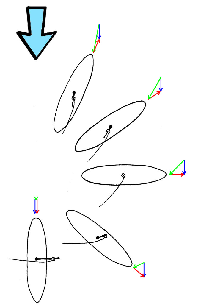 Wind Components on a Windsurfer on different Courses