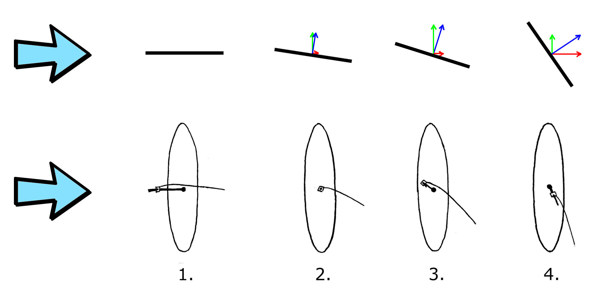How to windsurf physics of windsurfing angle of attack of the windsurf sail publicscrutiny Choice Image
