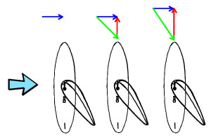 Wind Components on a Windsurfer at different speeds