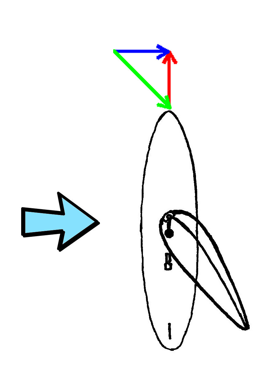 Physics of Windsurfing