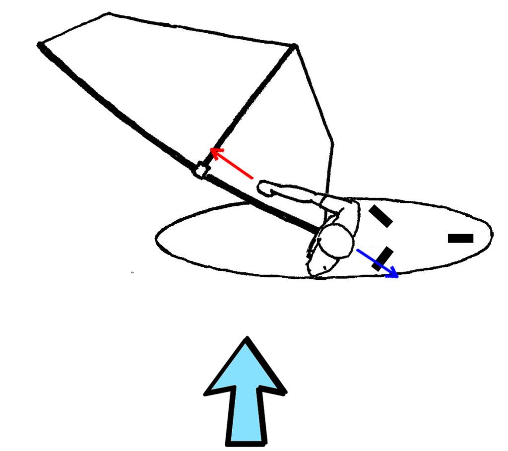 Uphaul angle correct arrows