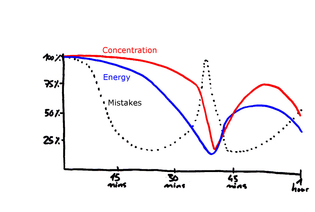 energy and concentration in windsurfing